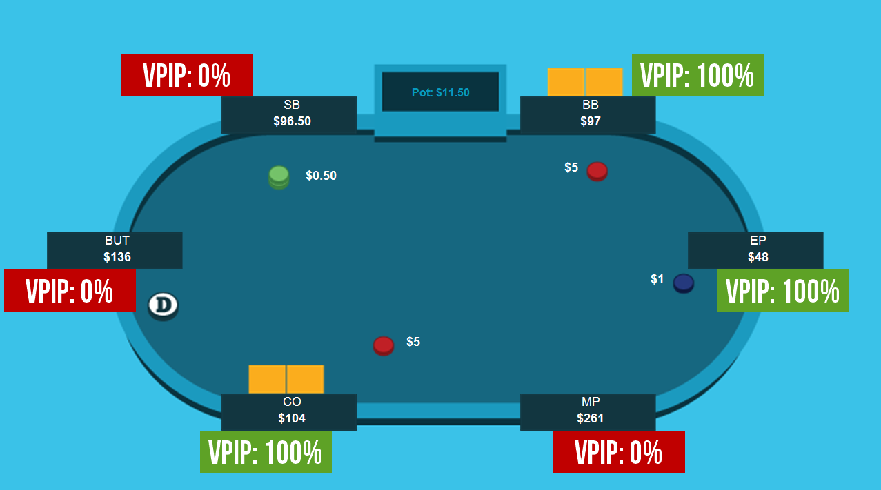 Poker vpip definition ipad with sim card slot price in india