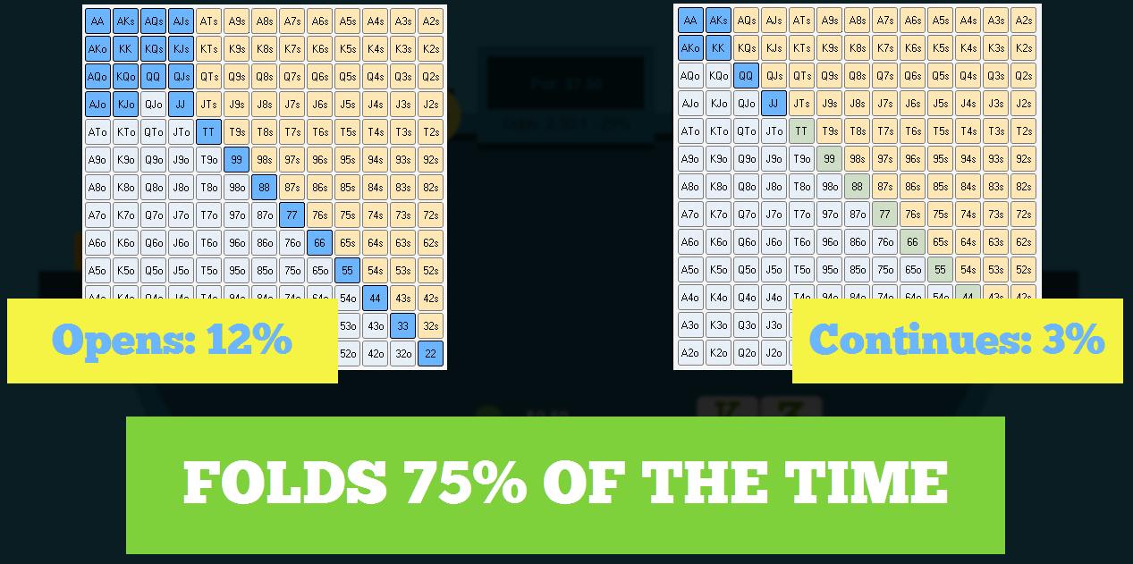 12% opening range