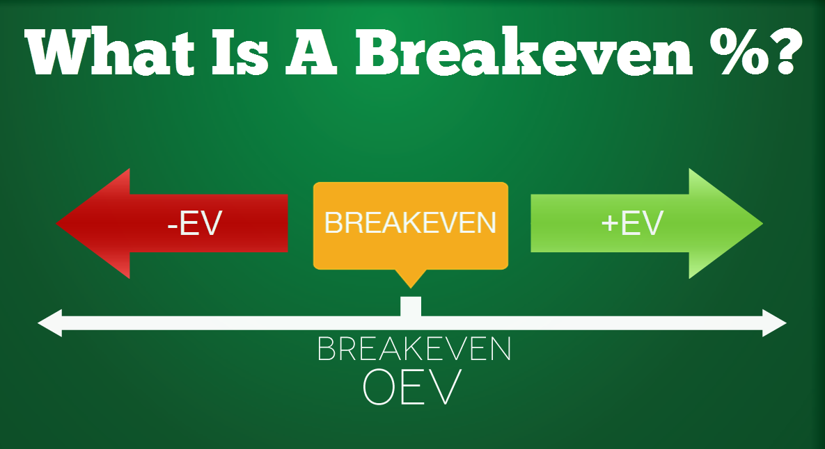 break even math