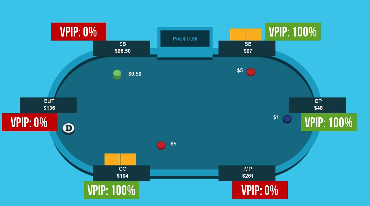 Poker VPIP Stat